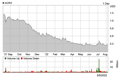 Stock chart for: ACRX.O.  Currently trading at $3.05 with a 52 week high of $4.08 and a 52 week low of $2.40.