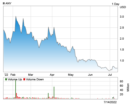 Stock chart for: ANY.O.  Currently trading at $0.28 with a 52 week high of $1.99 and a 52 week low of $0.18.