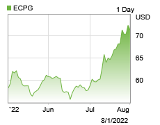 Stock chart for: ECPG.O.  Currently trading at $45.70 with a 52 week high of $52.00 and a 52 week low of $28.95.