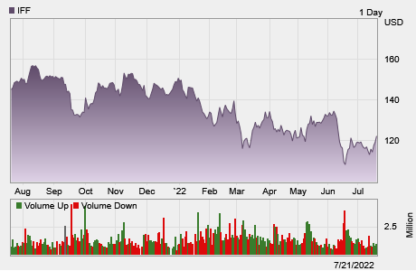Stock chart for: IFF.  Currently trading at $125.00 with a 52 week high of $143.64 and a 52 week low of $102.31.