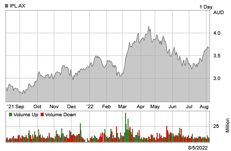 IPL ASX Stock chart for the past year