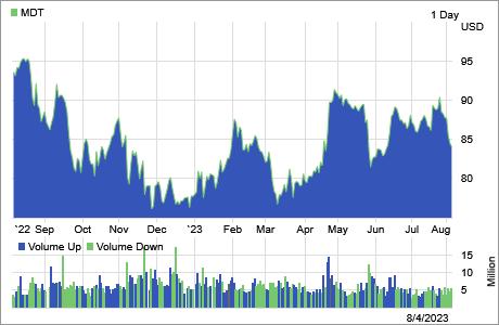 Stock Chart Investors Medtronic