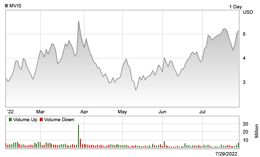 Stock chart for: MVIS.O.  Currently trading at $1.21 with a 52 week high of $3.25 and a 52 week low of $1.00.