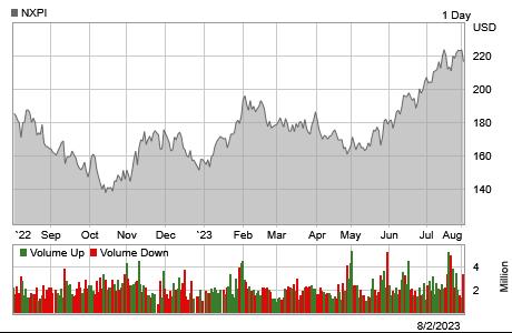 Nxpi Stock Quote Amusing Stock Quote & Chartnxp