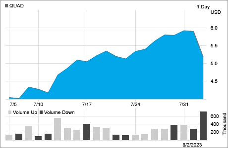 Stock Chart Historical Lookup Quad Graphics
