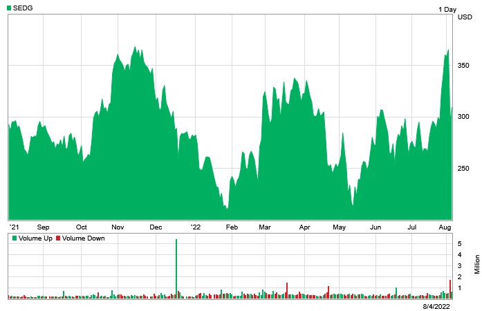Stock chart for: SEDG.OQ.  Currently trading at $50.05 with a 52 week high of $70.70 and a 52 week low of $19.25.