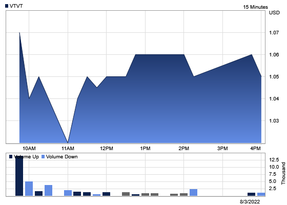 Stock chart for: VTVT.OQ.  Currently trading at $2.49 with a 52 week high of $8.37 and a 52 week low of $0.65.