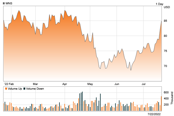 Stock chart for: WNS.  Currently trading at $37.79 with a 52 week high of $38.12 and a 52 week low of $24.82.