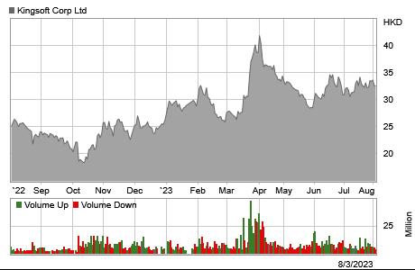 Stock chart for: 3888.HK