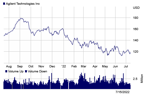Stock chart for: A