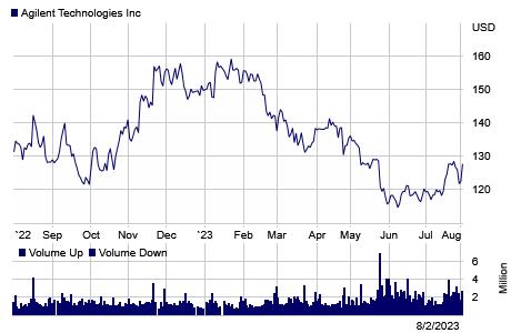 Agilent Stock Quote Chart