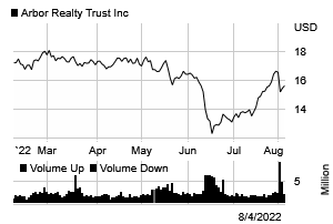 Stock chart for: ABR
