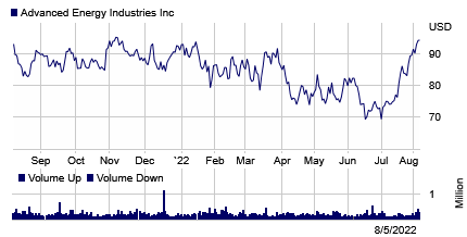 Stock chart for: AEIS.O