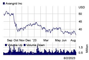 Stock chart for: AGR