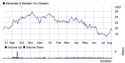 Stock chart for: ALEX.K