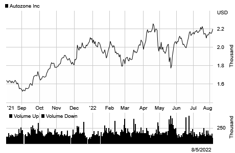 Stock chart for: AZO