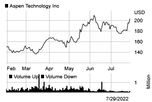 Stock chart for: AZPN.O