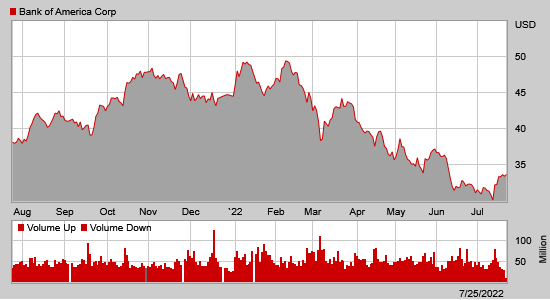 Stock chart for: BAC