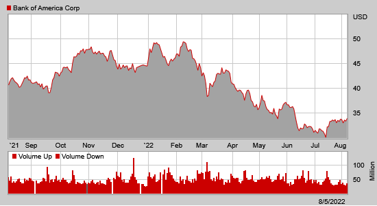 Stock Chart For Bac