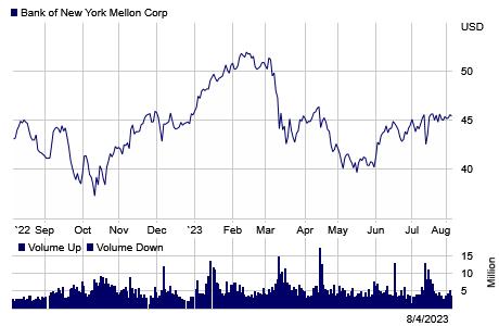 Stock chart for: BK