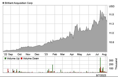 Stock chart for: BRLI.O