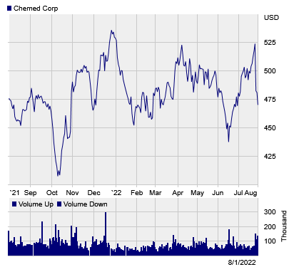 Stock chart for: CHE