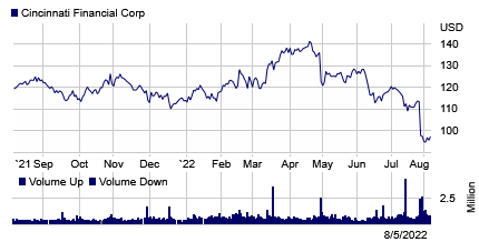 Stock chart for: CINF.O