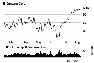 Stock chart for: CNC