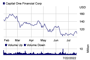 Stock chart for: COF