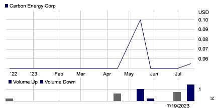 Stock chart for: CRBO.PK