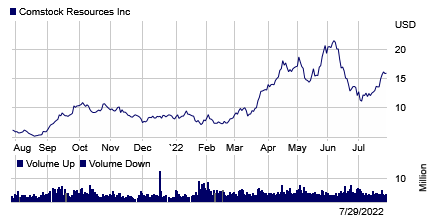 Stock chart for: CRK