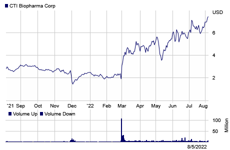 Stock chart for: CTIC.O