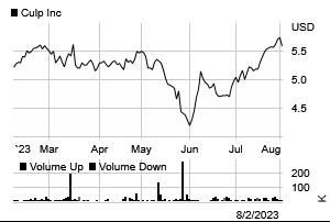 Stock chart for: CULP.K