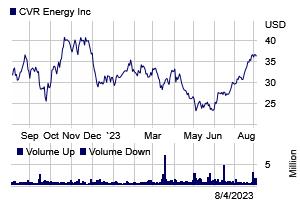 Stock chart for: CVI