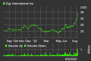 Stock chart for: DGII.O
