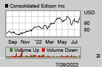 Stock chart for: ED