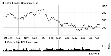 Stock chart for: EL