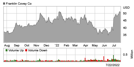 Stock chart for: FC