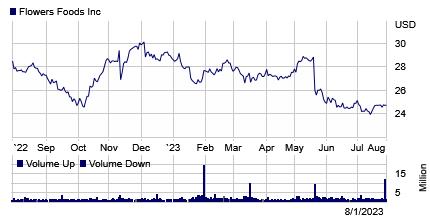 Stock chart for: FLO