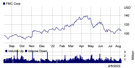 Stock chart for: FMC