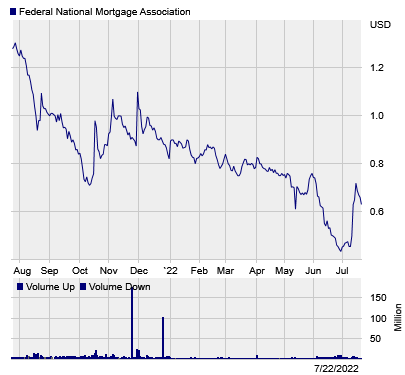 Stock chart for: FNMA.PK
