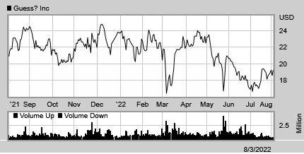 Stock chart for: GES