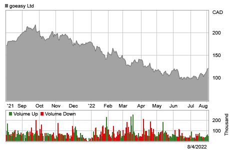 Stock chart for: GSY.TO