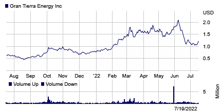 Stock chart for: GTE.A