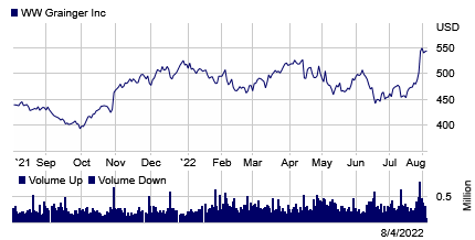 Stock chart for: GWW