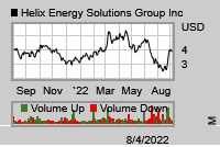 Stock chart for: HLX