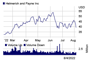 Stock chart for: HP