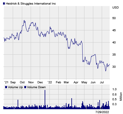 Stock chart for: HSII.O