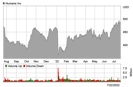 Stock chart for: HUM