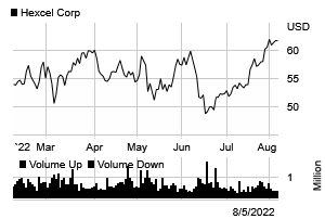 Stock chart for: HXL